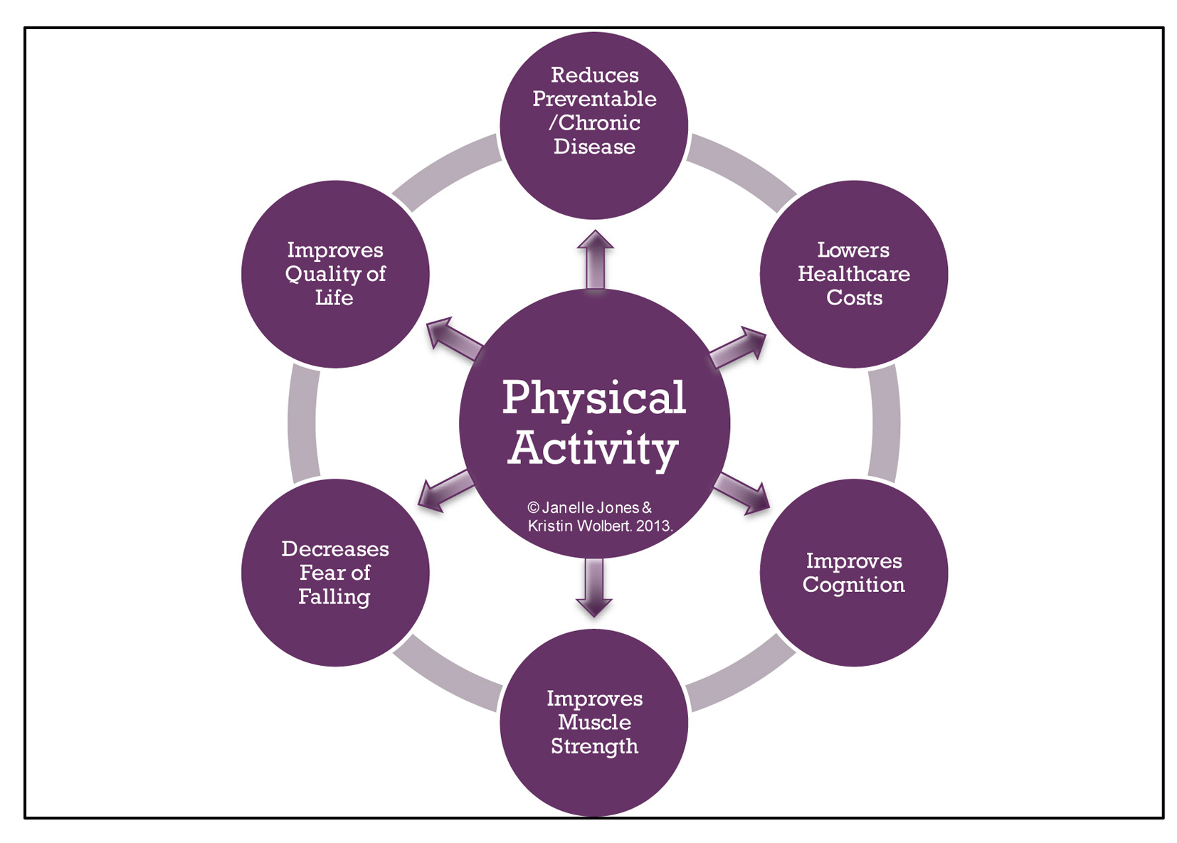 non paper physical physical sports term For physical educators and sports short sub-section of a paper assessing the wider effects of physical activity on short term or acute versus long term effects.