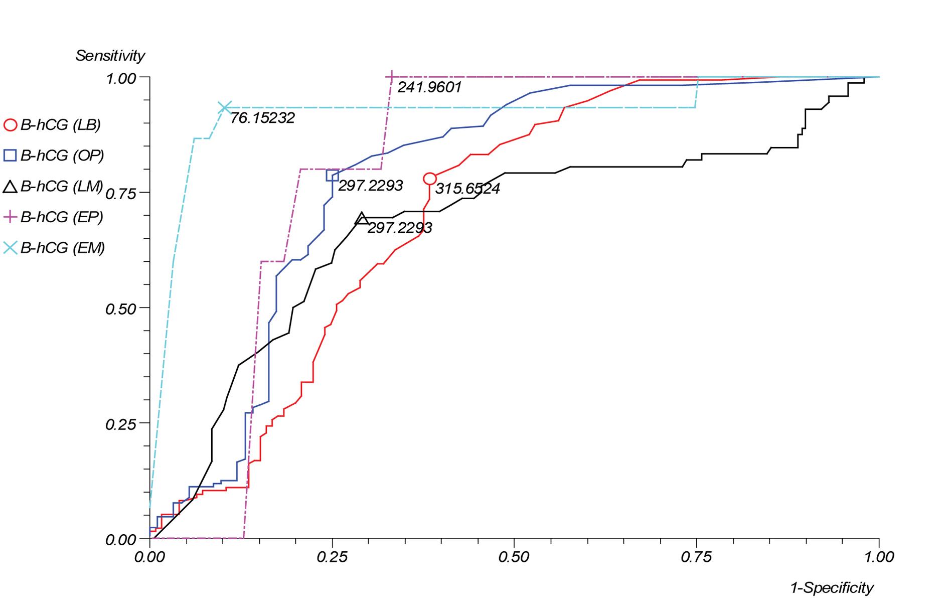 Early Maternal Serum β-human Chorionic Gonadotropin Measurements